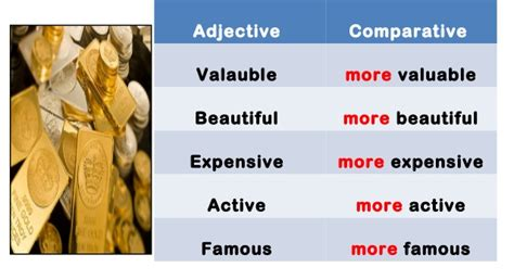 Comparative and superlative of adjectives