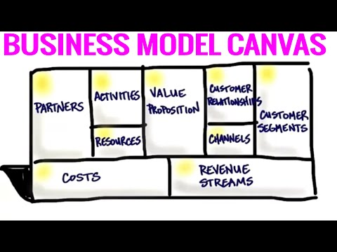 Business Model Canvas Template – 7+ Editable Examples