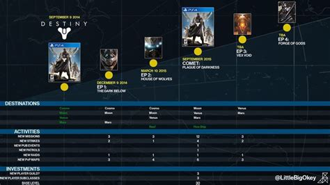 Leaked photo shows Bungie's possible plans for Destiny in 2015
