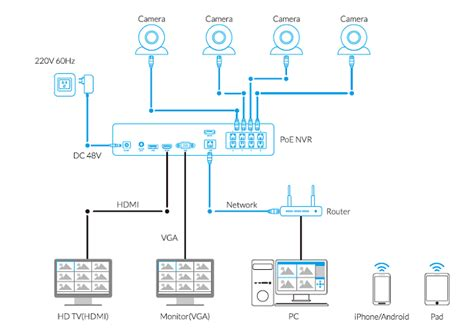 How to Add Reolink IP Cameras to Reolink PoE NVR - NVR